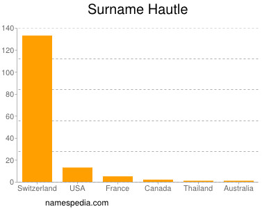 Surname Hautle