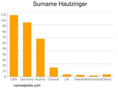 Surname Hautzinger