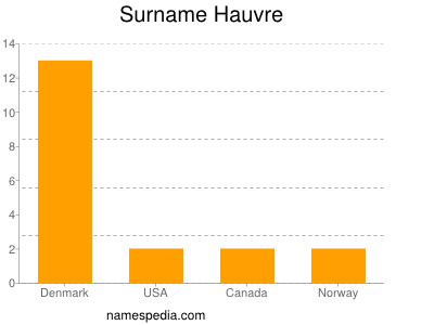 Surname Hauvre