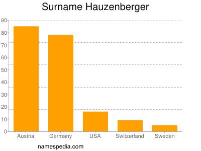 Surname Hauzenberger