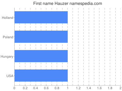 Given name Hauzer