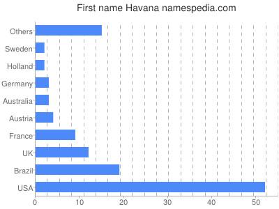 Given name Havana