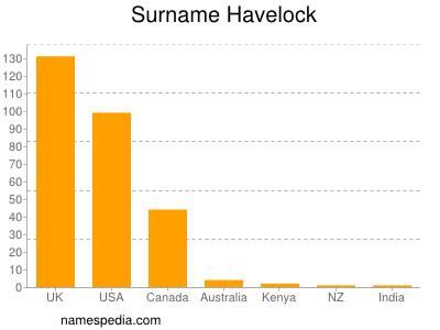 nom Havelock