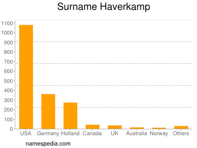 Surname Haverkamp