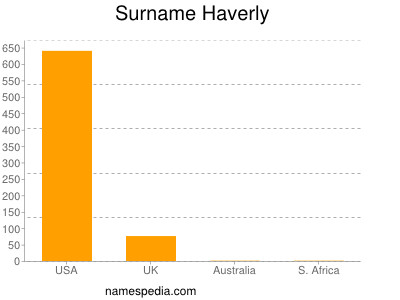 Surname Haverly