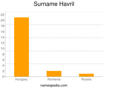Surname Havril