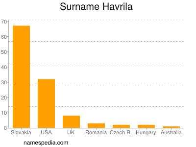 Surname Havrila