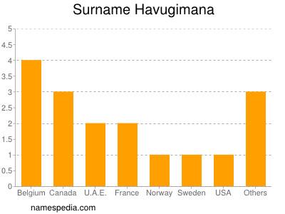 Surname Havugimana