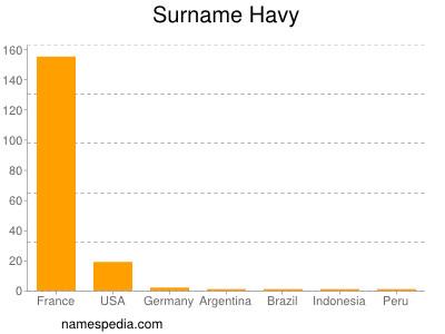 Familiennamen Havy