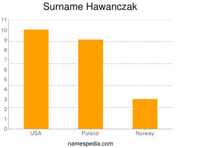 Surname Hawanczak