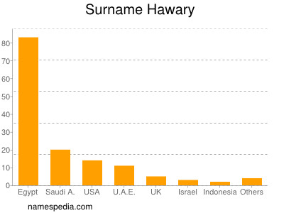 Surname Hawary