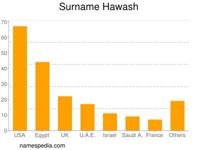 Surname Hawash