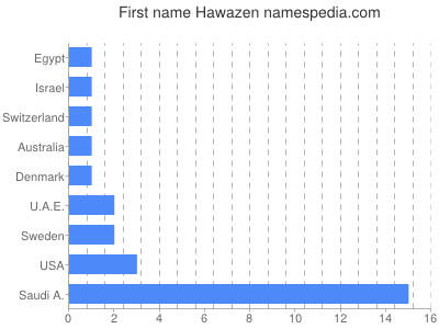 Given name Hawazen
