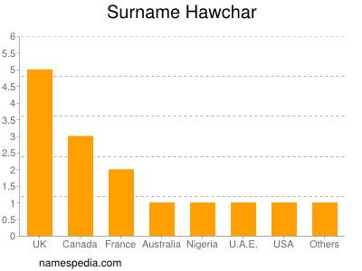 Surname Hawchar