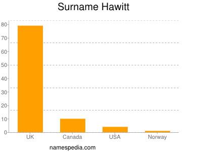 Surname Hawitt