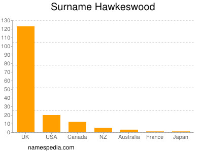 Surname Hawkeswood