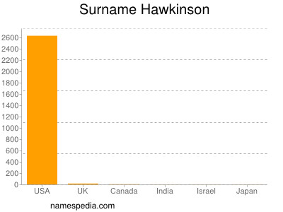 Surname Hawkinson