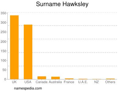 Surname Hawksley