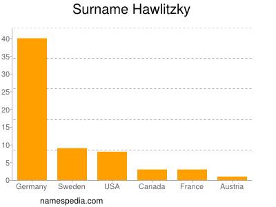 Familiennamen Hawlitzky