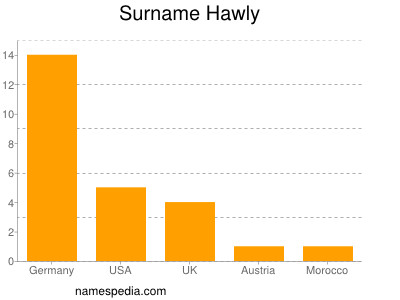 Surname Hawly