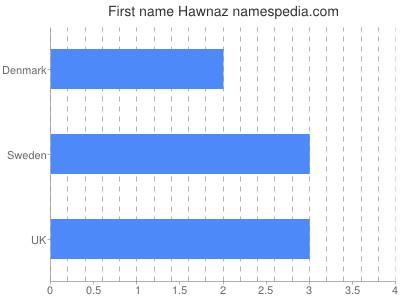 Given name Hawnaz