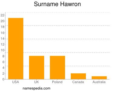 Surname Hawron