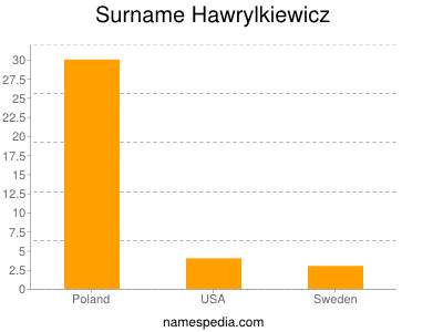 Surname Hawrylkiewicz