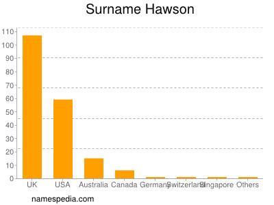 Surname Hawson