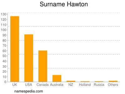 Surname Hawton