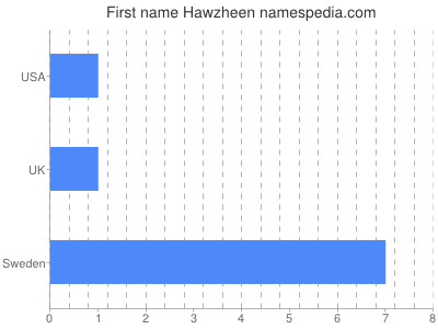 Given name Hawzheen
