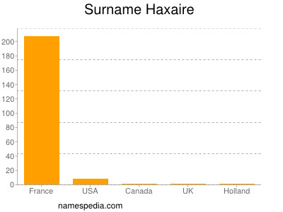 Surname Haxaire
