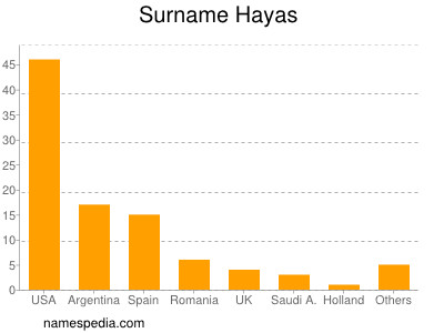 Surname Hayas