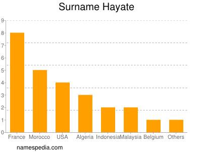 Surname Hayate