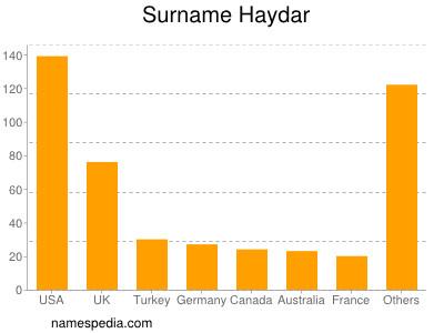 Surname Haydar