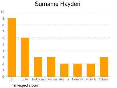 Familiennamen Hayderi