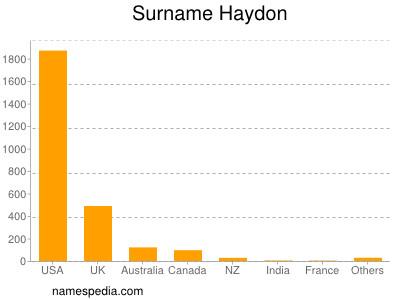 Surname Haydon