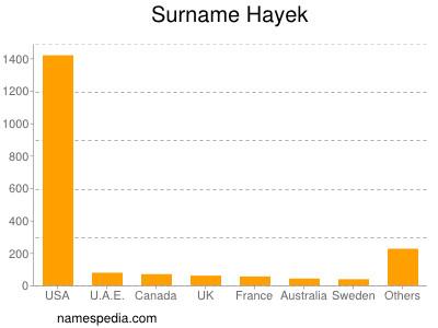 Surname Hayek