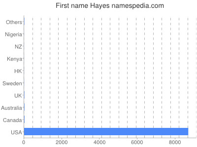 Given name Hayes