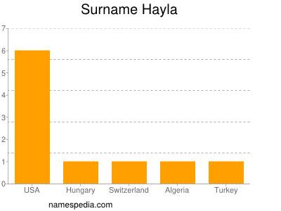 Surname Hayla
