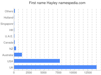 Given name Hayley