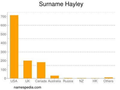 Surname Hayley