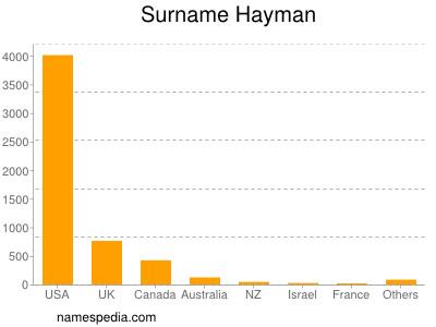 Familiennamen Hayman