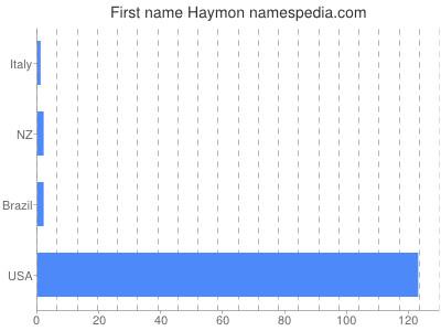 Given name Haymon