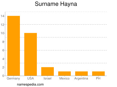 Familiennamen Hayna