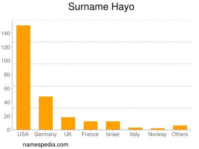 Surname Hayo