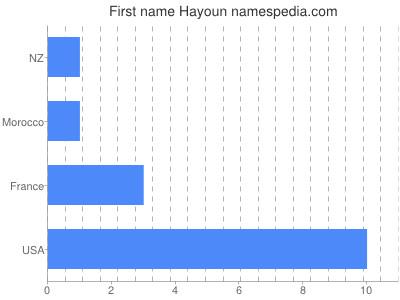 Given name Hayoun