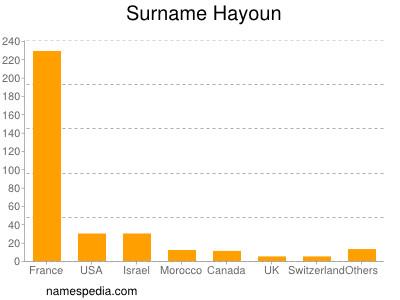 Surname Hayoun