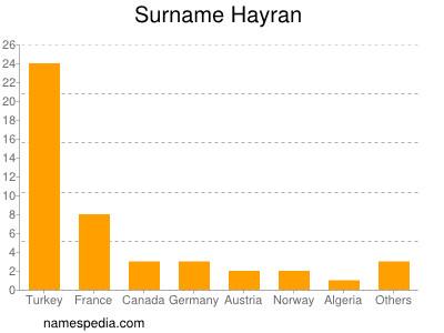 Surname Hayran