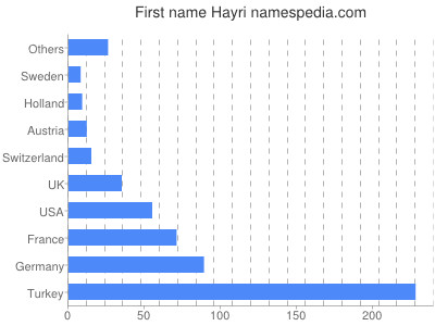 Given name Hayri