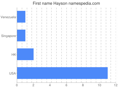 Given name Hayson